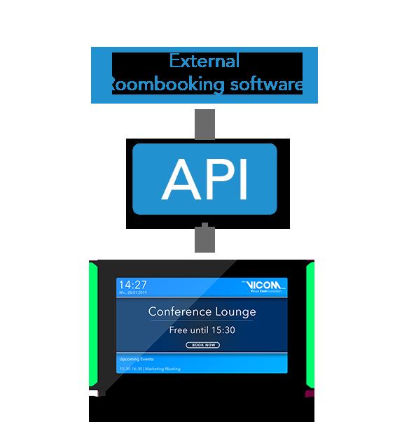 Interface API