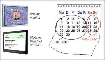 Temps de fonctionnement des moniteurs programmables
